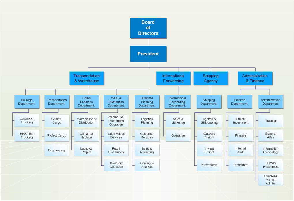 Organization Chart  Eastern Worldwide Company Limited Logistics